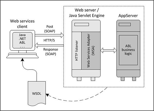 virtic-Webservices